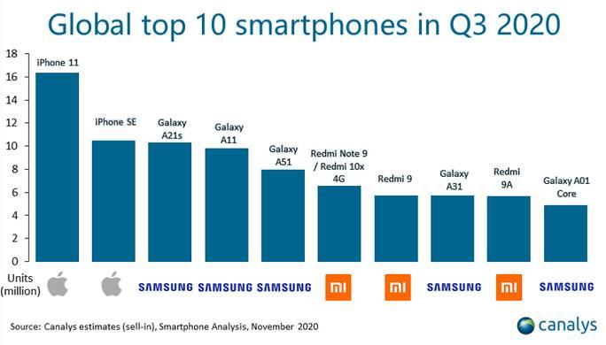 Smartphone terlaris
